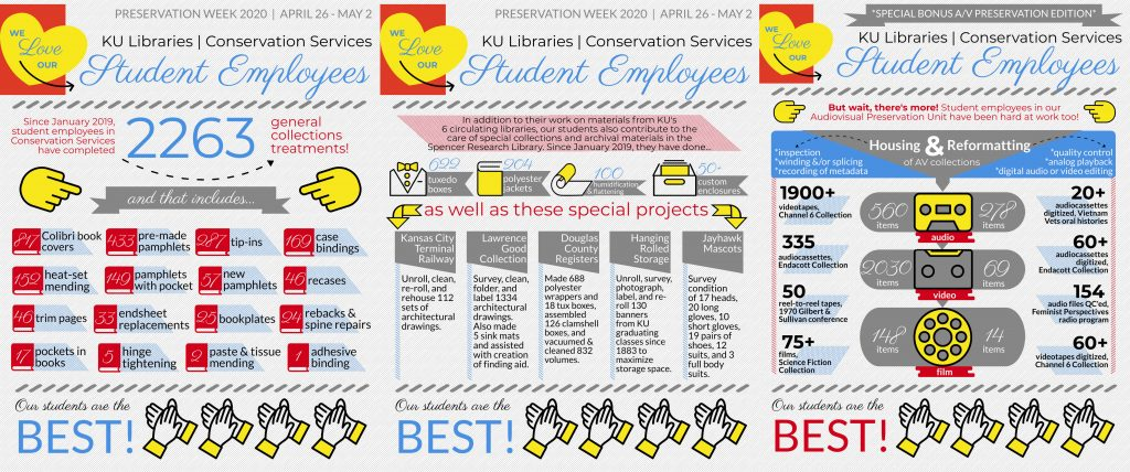 Three infographics showing statistics related to the productivity of student employees in Conservation Services department of KU Libraries.