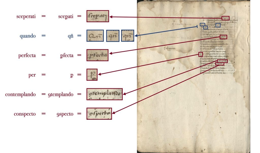 "Image of of folio 7 verso of the Kenneth Spencer Research Library's copy of Dati's La Sfera (Pryce MS P4), with blown up segments showing examples of Latin abbreviations, such as ""per"" and ""con."""