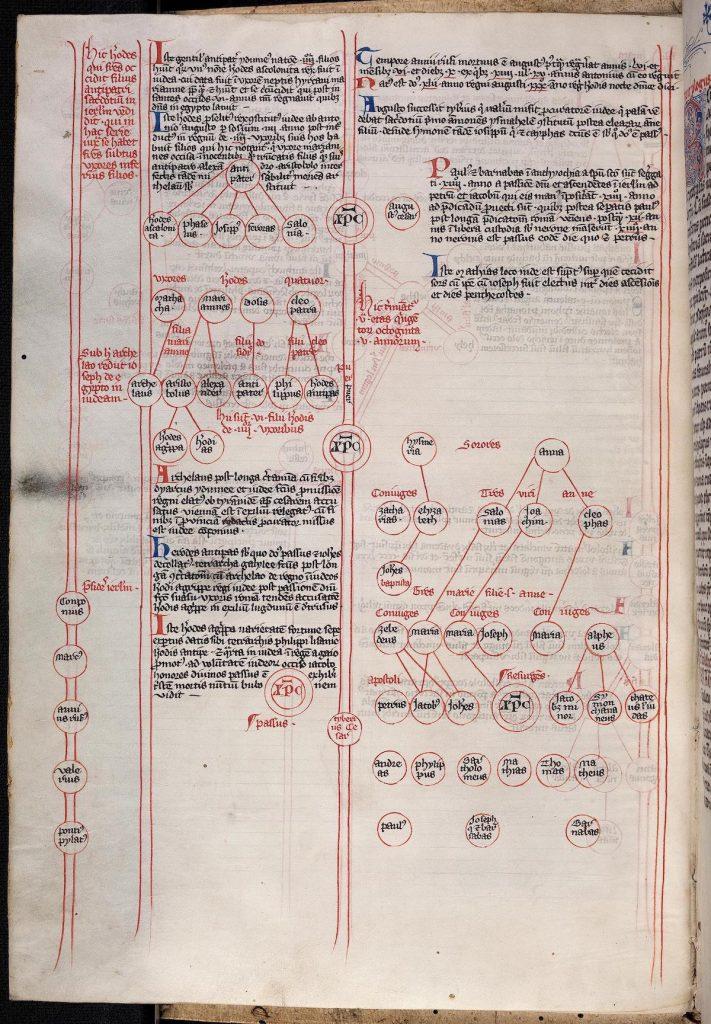 Text-only genealogical roundels on folio 7v. of Heidelberg, Universitätsbibliothek Heidelberg, Cod. Sal. IX,40, Salem Abbey, Germany, around 1300. Source: Digital Library of the University of Heidelberg.